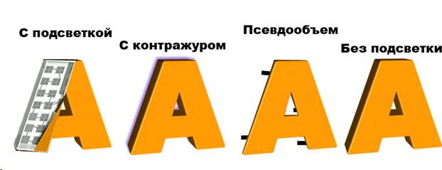 Объемные буквы, вывески